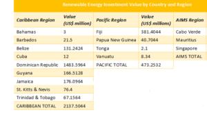 Renewable Energy Investment Value