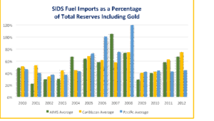 SIDs Fuel Import