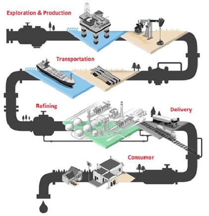oil petroleum process For petroleum refineries process description quarter of all crude oil in the world although the major products of the petroleum refining sector are transportation fuels, its products are also used in other energy applications and as.