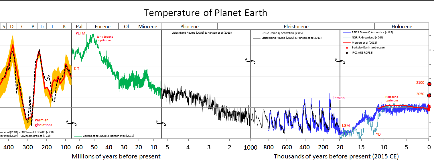 Paleoclimatology: Examples of Ecological Impacts from Prehistoric Climate Change