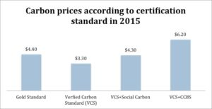 Figure 2: Carbon prices according to certification standard